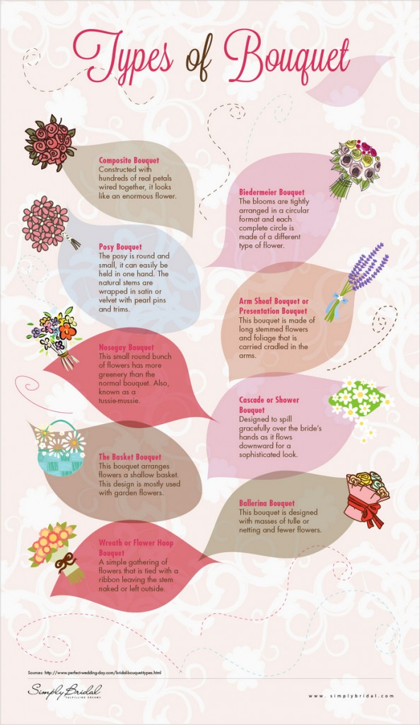 Types of Bouquet